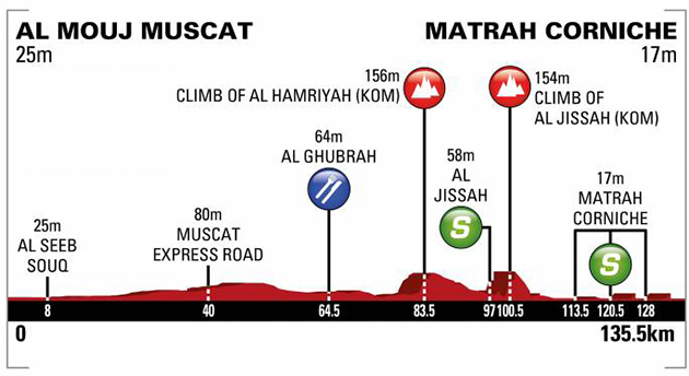 Tour of oman stage 6 profile